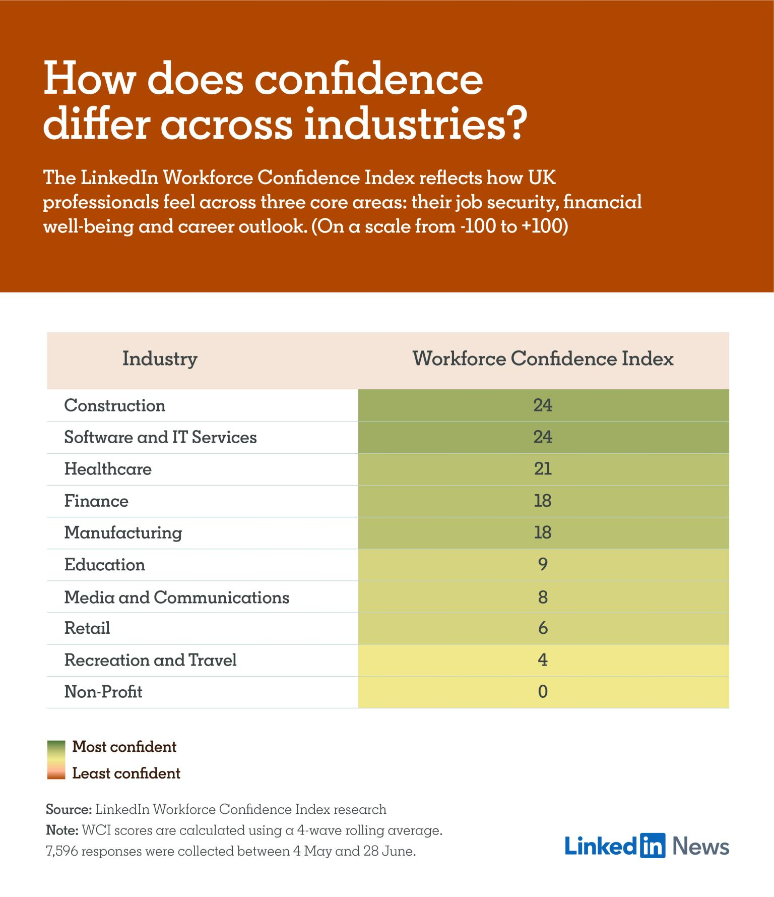 LinkedIn Workforce Confidence Report